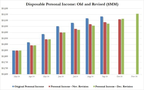 Personal Income Dec revision