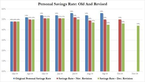 Personal Savings Rate Dec revision