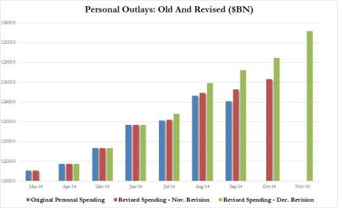 Personal Spending Dec revision