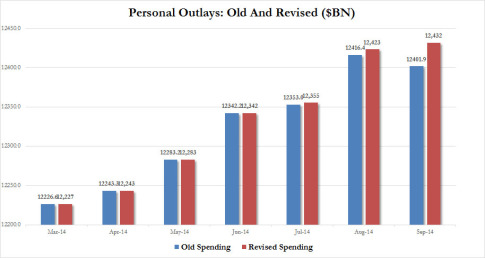 Personal Spending Old vs Revised