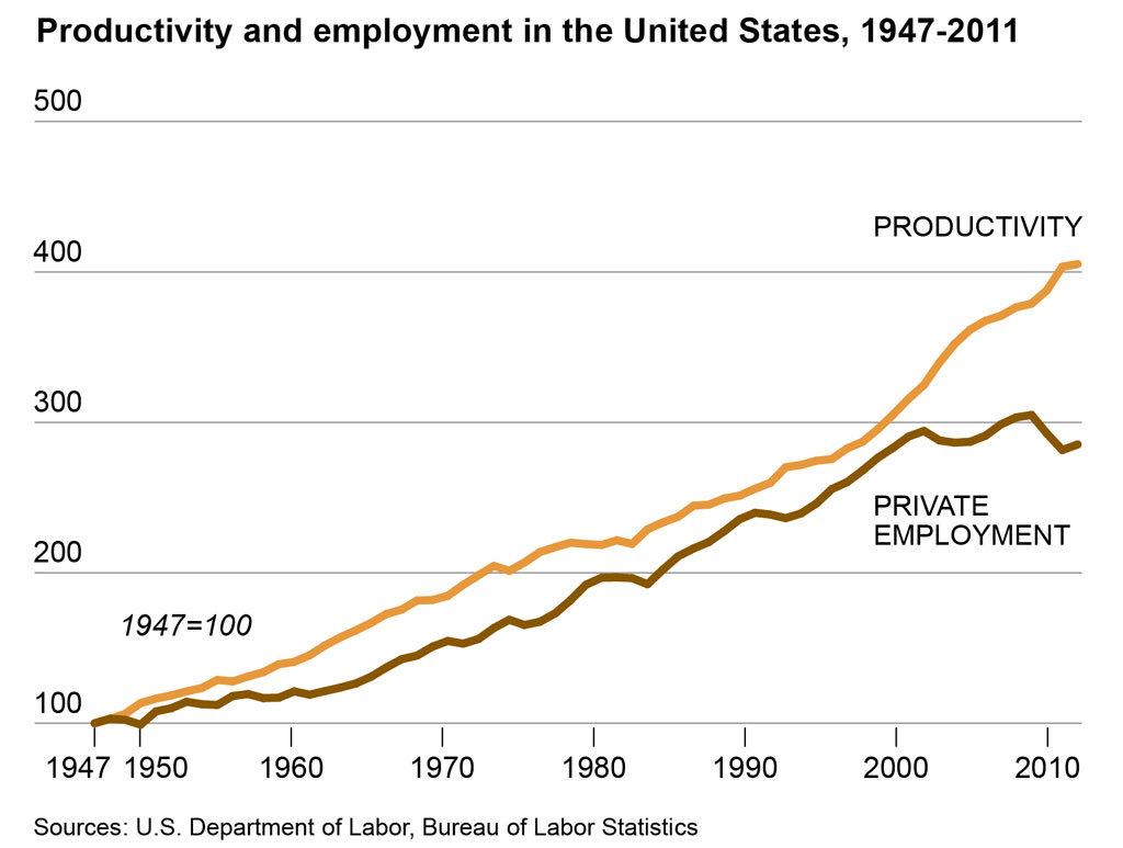 ProductivityAndEmployment