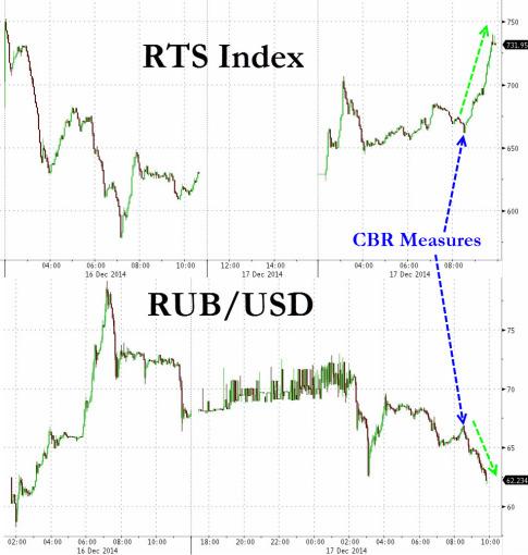 RTS-Index-2