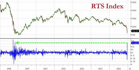 RTS-Index