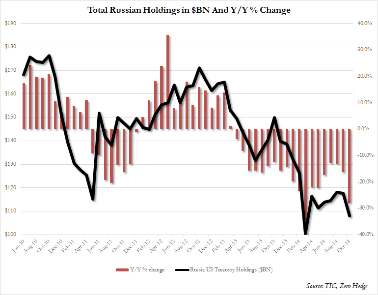Russian TSY holdings Dec 2014