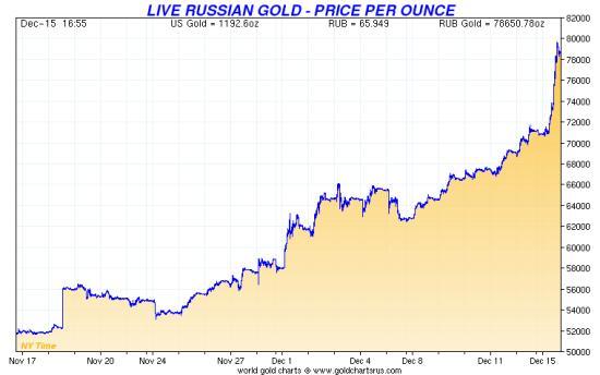 Russian-gold-price-Dec-2014