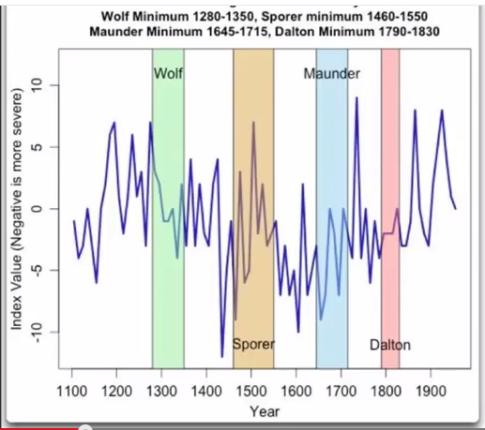 Wolf-Sporer-Maunder-Dalton