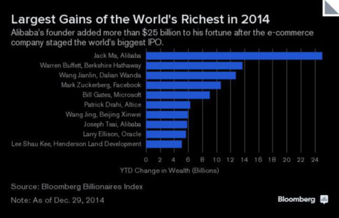 Worlds richest