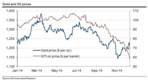 gold vs oil_0