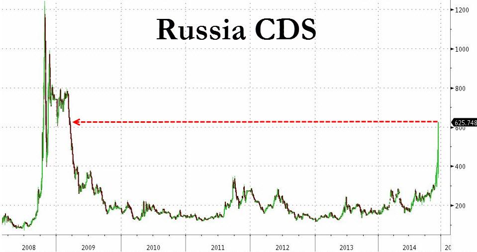 russia-cds