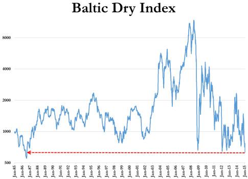 Baltic Dry Index_BDIY
