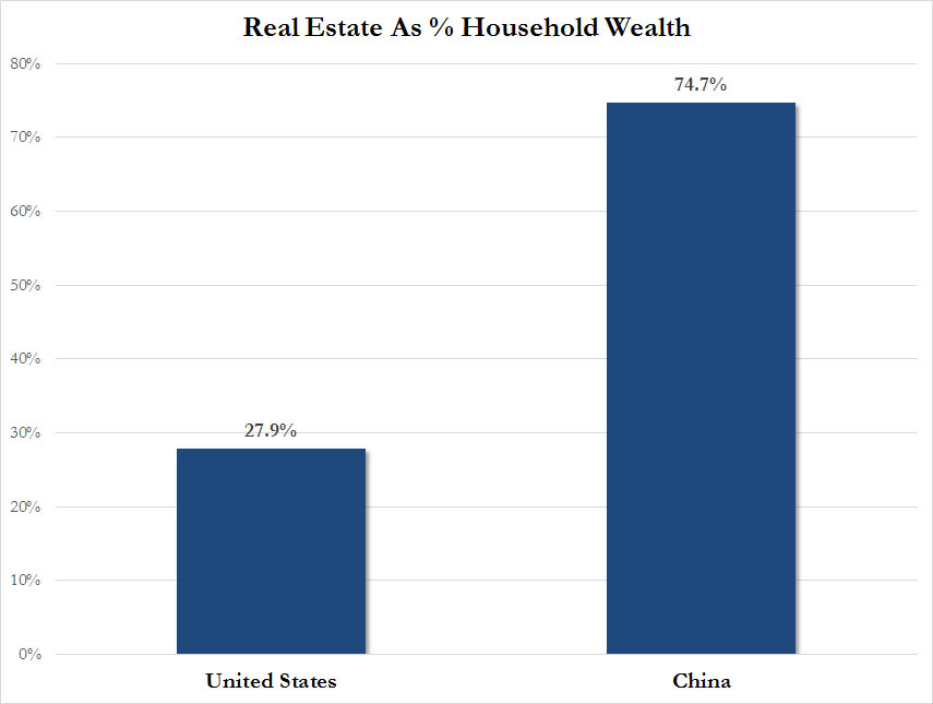 China vs US Real Estate
