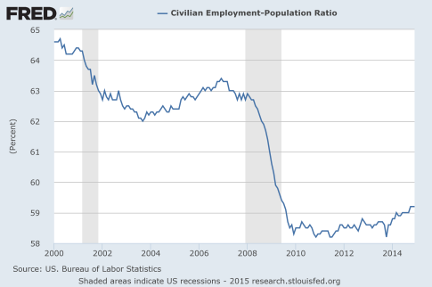 Employment-Population-Ratio-2015