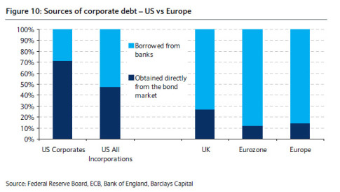 Euro Banks Loans vs Total vs US
