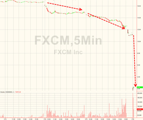 FXCM crash