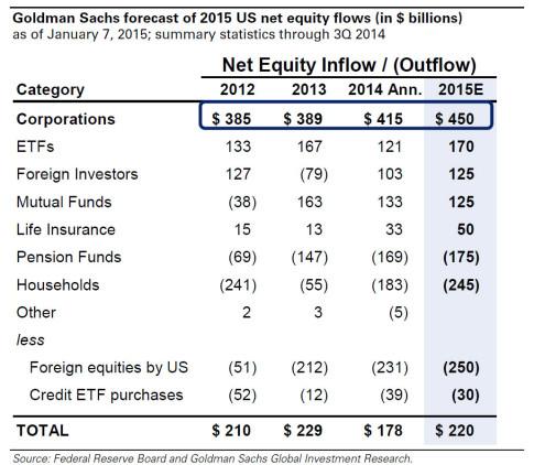 GS buybacks