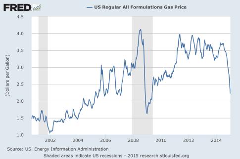 Gas-Price-2015