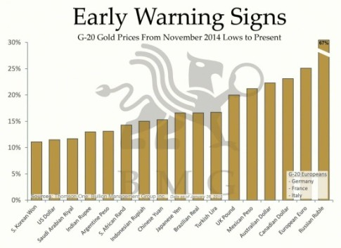 EARLY WARNING SIGNS