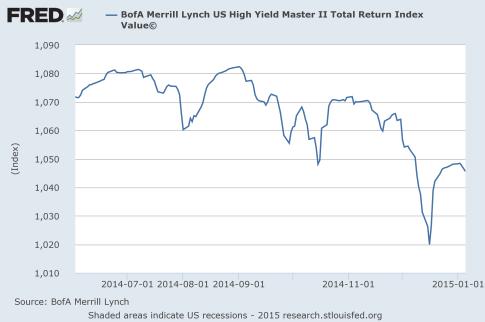 High-Yield-Debt-2015