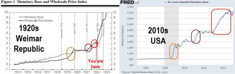 Hyperinflation-Weimar-USA