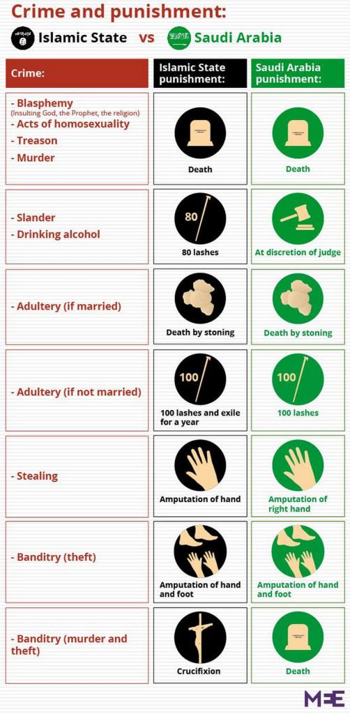 ISIS vs Saudi Arabia