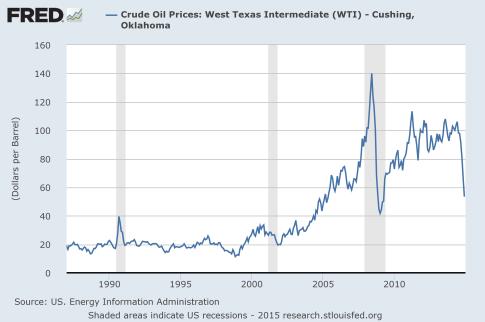 Price-Of-Oil-2015