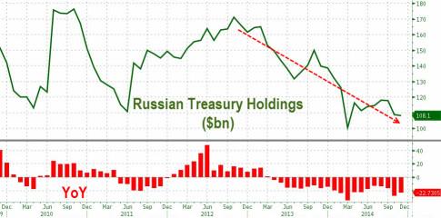 Russian Treasury Holdings