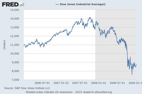 The-Dow-2006-to-2008