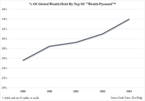 Wealth-Pyramid