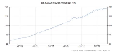 euro-area-consumer-price-index-cpi