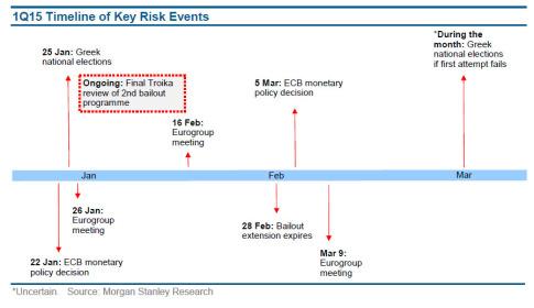 greek timeline of events