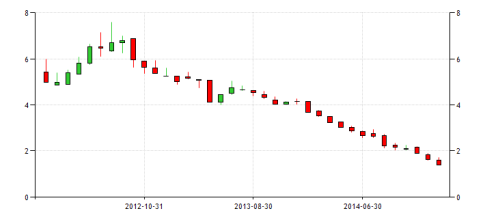 spain-government-bond-yield