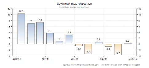 1-japan-industrial-production