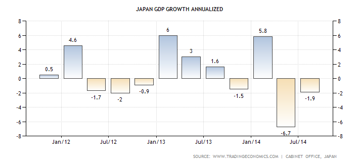3-japan-gdp-growth-annualized