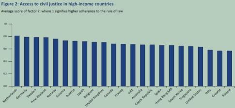 Access-Civil-Justice-High-Income