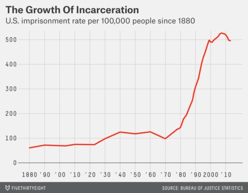 America's Prison Population Over The Past 100 Years