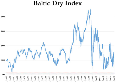 BDIY-Baltic-Dry-Index-Collapse