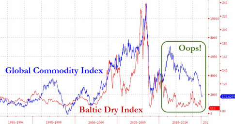 Commodities-Baltic-Dry-Index-Collapse
