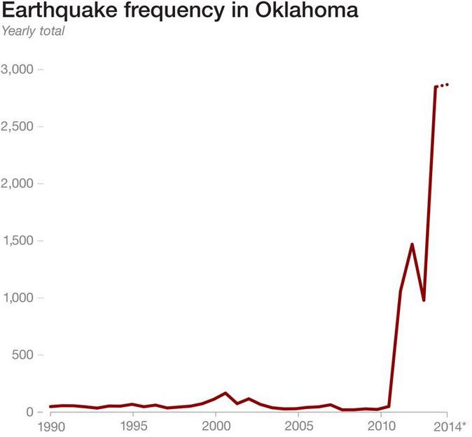 Earthquakes Oklahoma Fracking