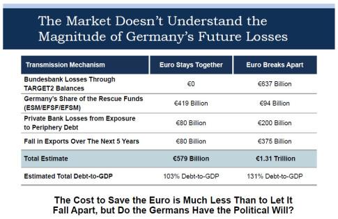 German costs