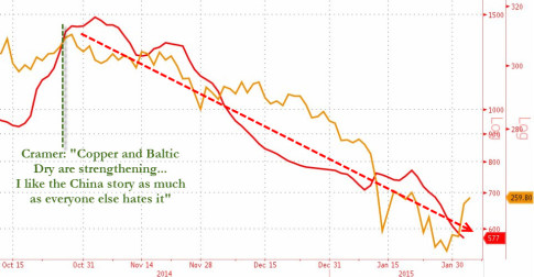 Jim-Cramer-BDIY-collapse-2