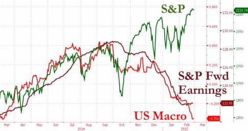 S&P - US Macro