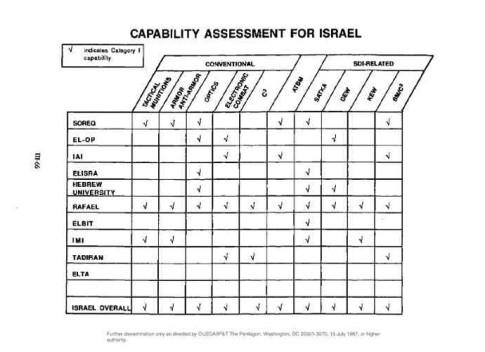capability-assessment-for-israel