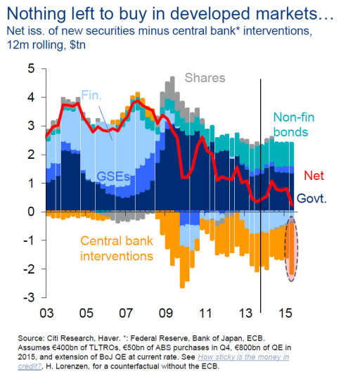 central bank interventions