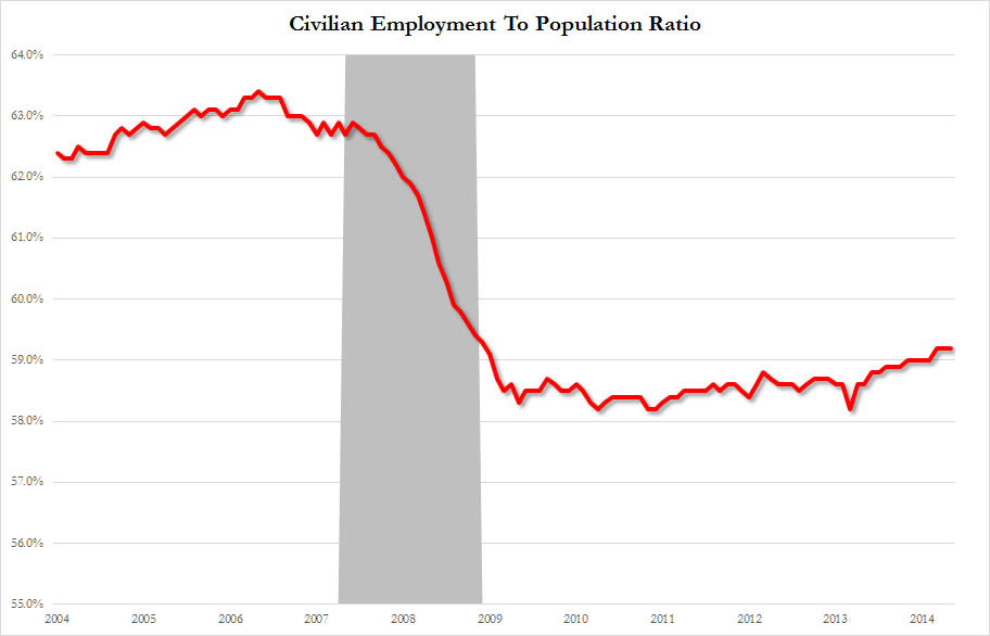 civilian employment rate
