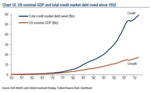 credit vs GDP_0