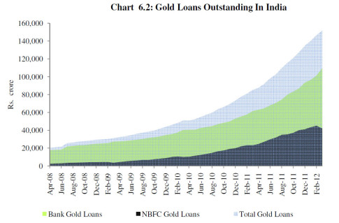 gold loans india