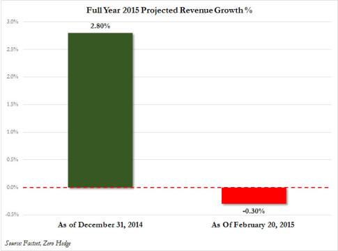 revenue growth 2015
