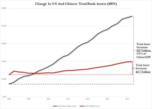 China vs US assets