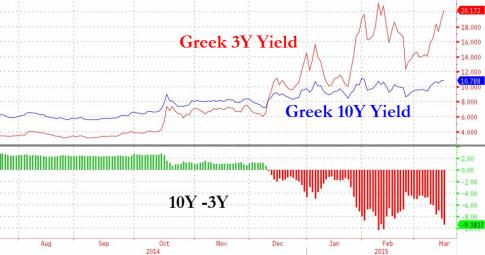 Greece-Yields