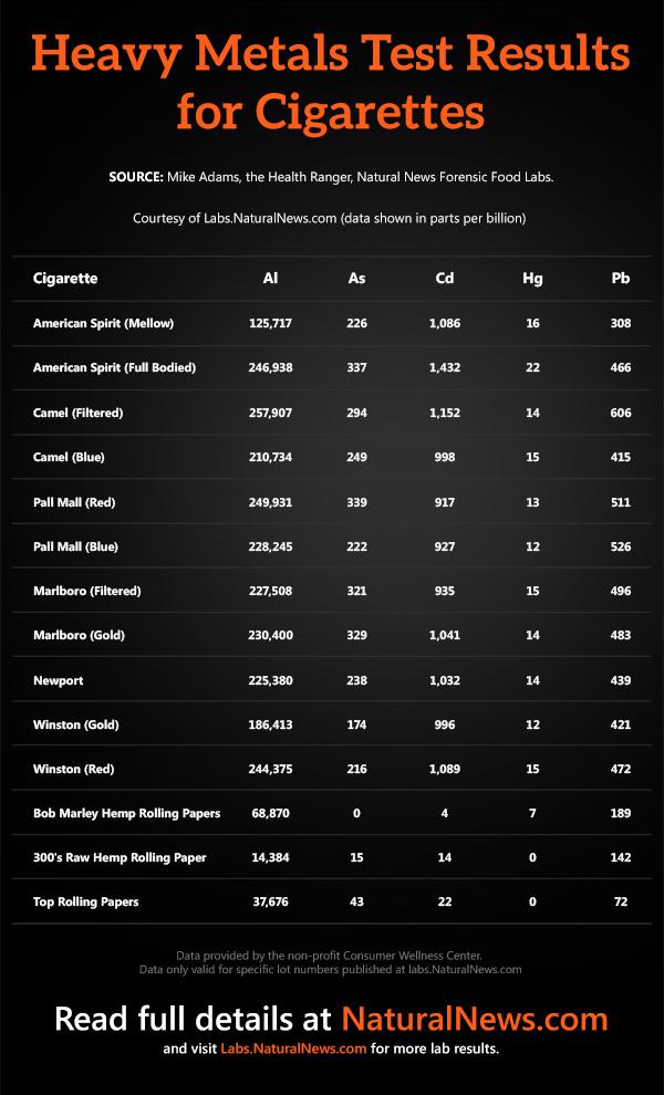 Heavy-Metals-Cigarette-Test-Results